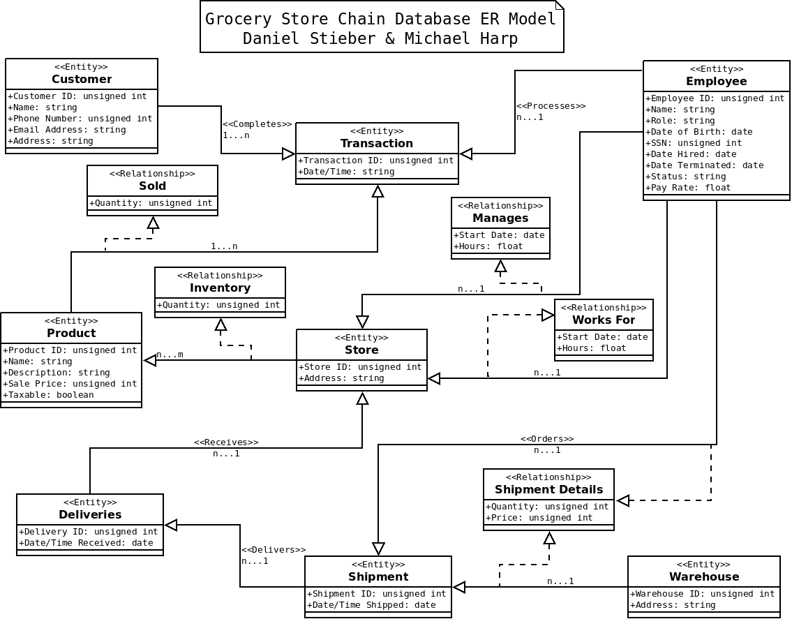 Index of dstiebercs342 grocery store er diagramg ccuart Gallery